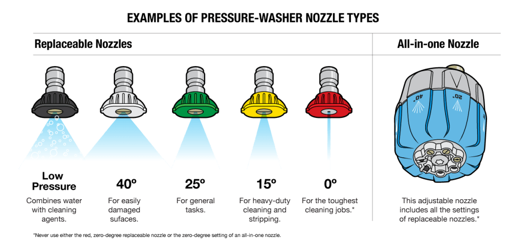 examples of pressure washer nozzles 1